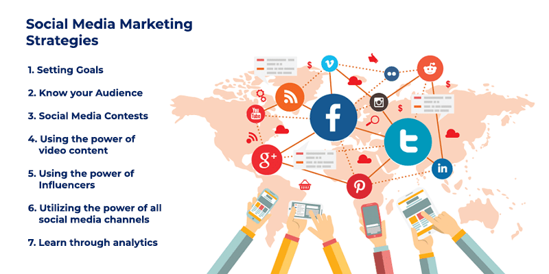 Social Media Marketing Strategies for 2020