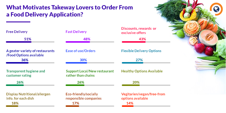 What Motivates Takeaway Lovers to Order Food Online