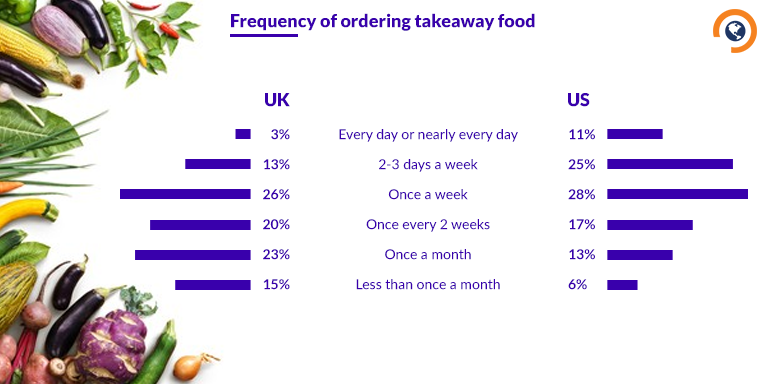 Frequency of online ordering food