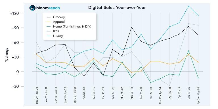 Digital Sales of Ecommerce