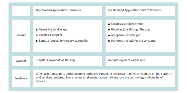 How Consumers And Providers Use On-Demand Applications